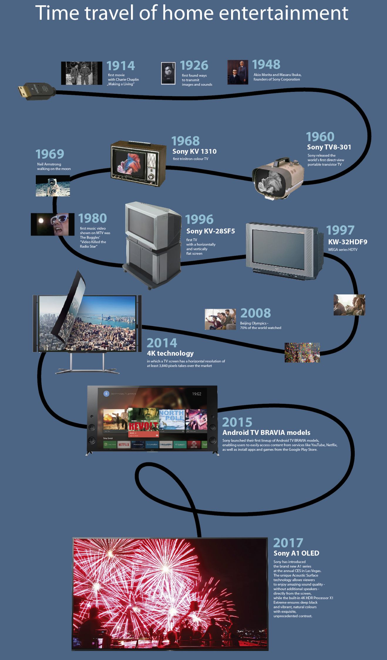 Sony TV Infographic